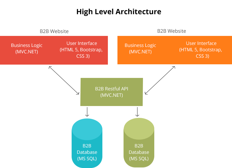 B2B Web Development architecture